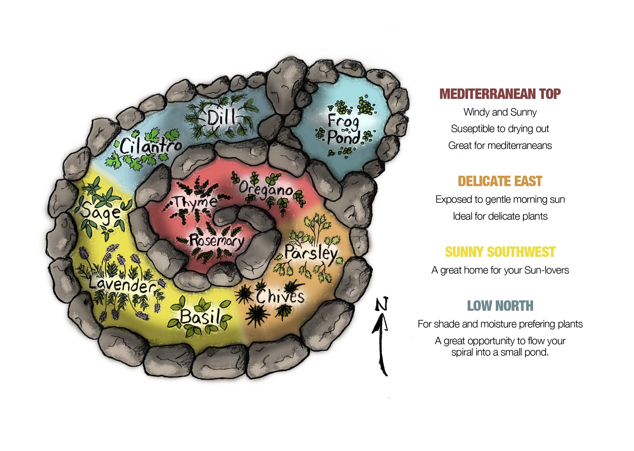 PERMspiralregions1